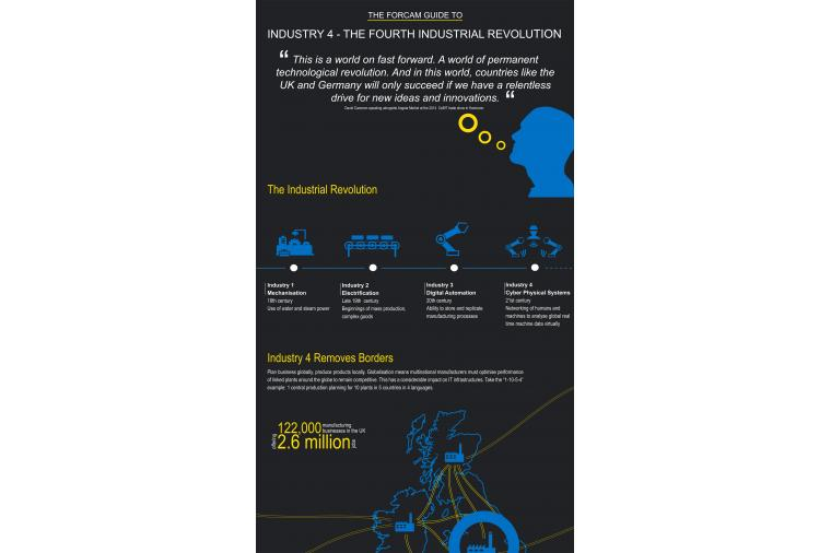 1) Opening part of the Forcam Industry 4 Infographic