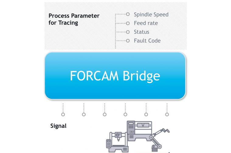 1) Using Forcam's track and trace module, manufacturers can monitor process parameters. Variances from the norm may indicate process or product problems